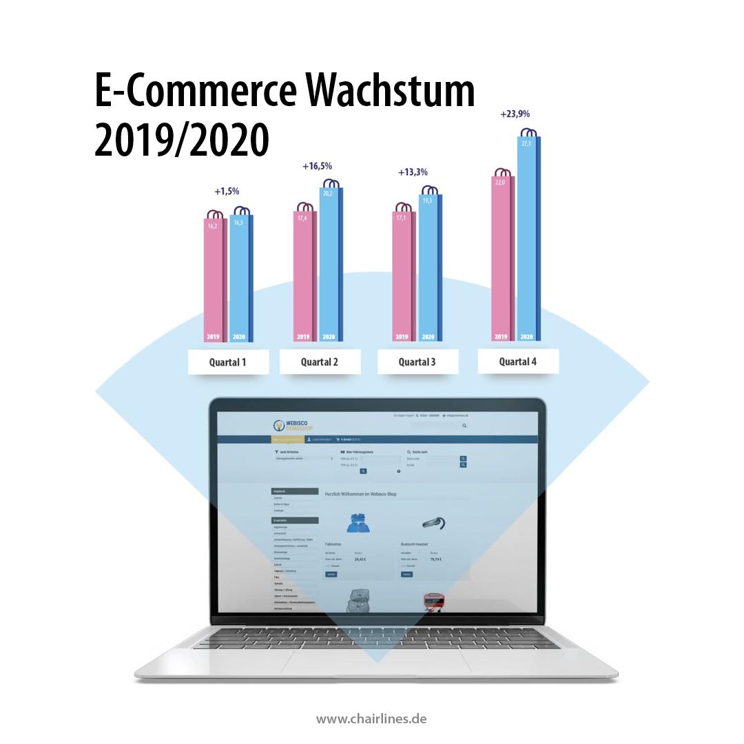 E-Commerce - Grafik - chairlines medienagentur